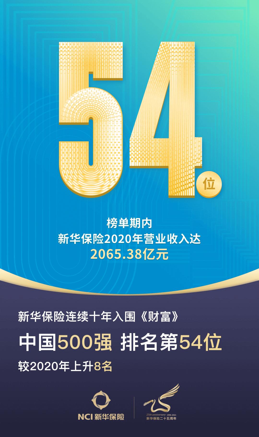 上升8名!中国500强第54位!